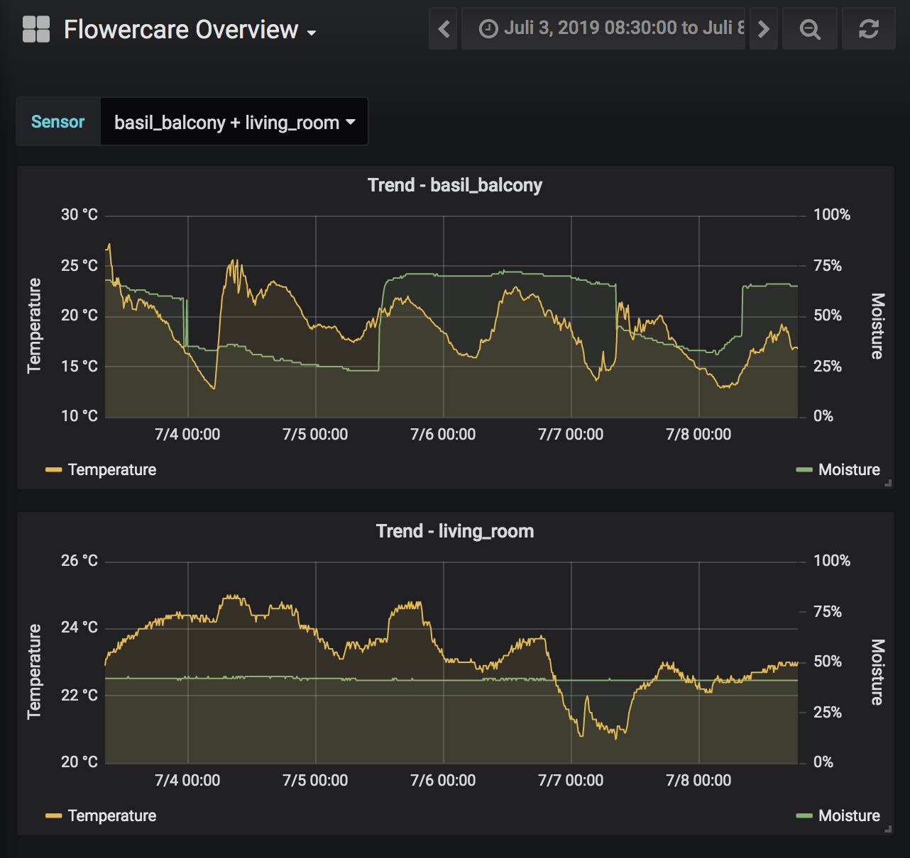 Monitoring plant health with Prometheus - Seb's IT blog